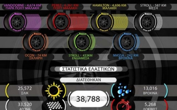 F1 in numbers 20