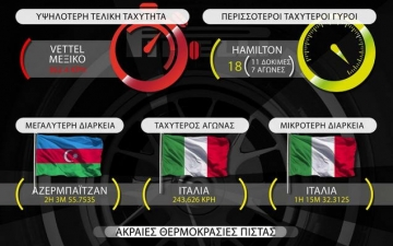 F1 in numbers 21