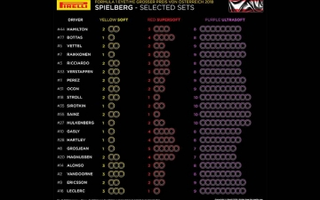 F1 Preview GP Austria 15