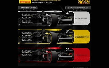 F1 Pirelli GP Spain Review 06