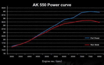 KYMCO AK550 POWER MODES